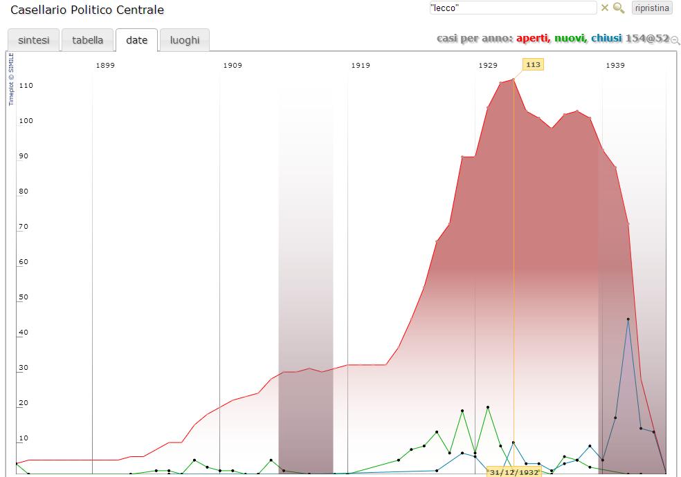 CasellarioPoliticoCentrale grafico per lecco