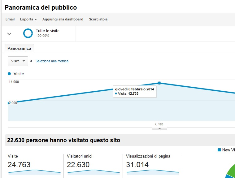 RECORD LC DA GOOGLE ANALYTICS