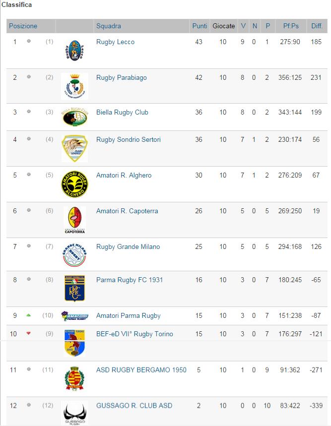 rugby classif B 11a campioni inverno