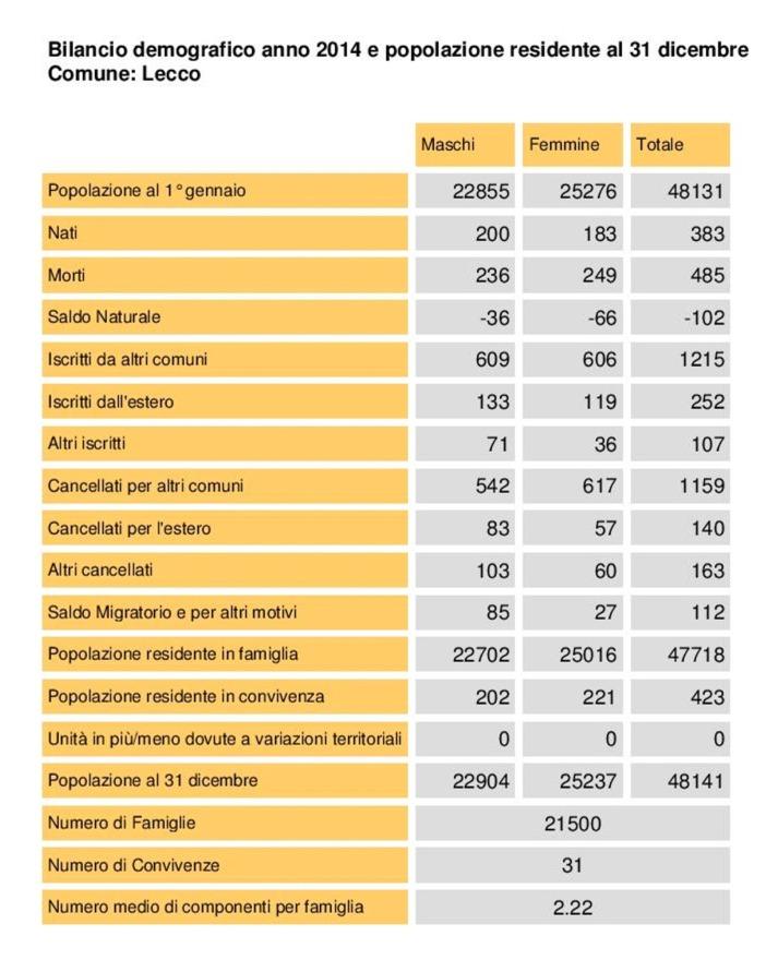 STATISTICHE LECCO