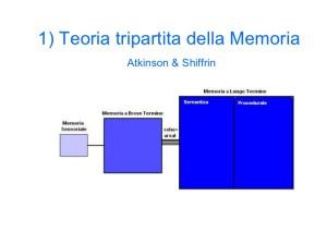 Teoria tripartita della memoria