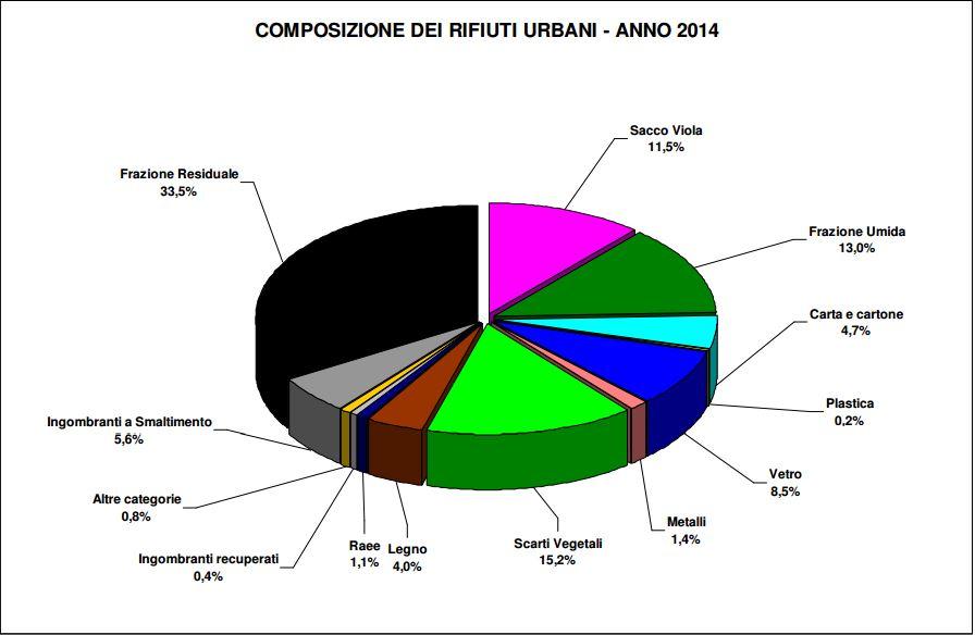 rifiuti provincia grafico