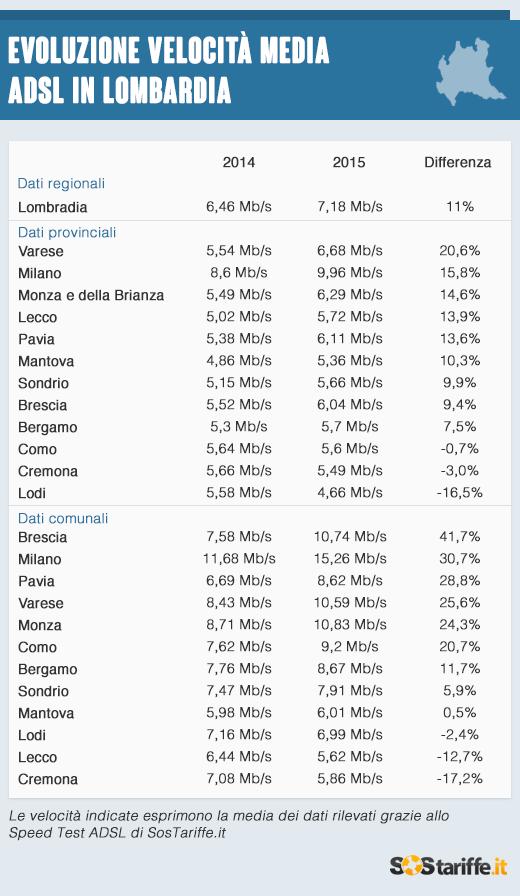 2015-09-01-3-Velocita_ADSL_Lombardia_2015_SosTariffe.it
