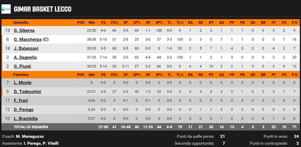 basket lecco statistiche