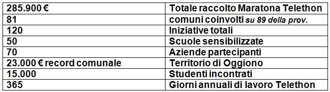tabella risultati telethon 2015