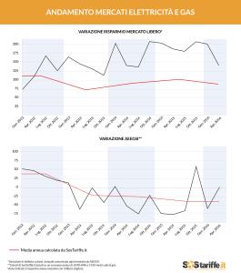 Variazione Mercati Energia e Gas_2012_2016_grafico_SosTariffe (1)