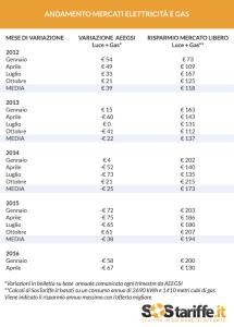 Variazione Mercati Energia e Gas_2012_2016_tabella_SosTariffe (2)