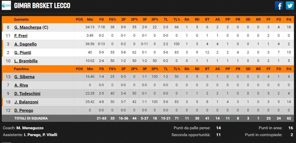 lecco basket statistiche