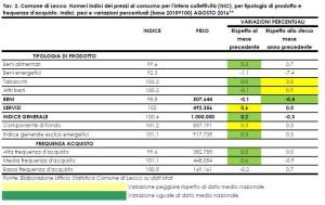 prezzi-consumo-dic16-t2