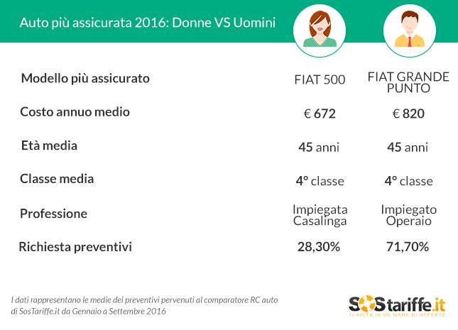 tabella_differenze_di_costo_rc_auto_donne_uomini_2016_sostariffe-it