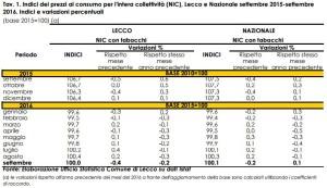prezzi-consumo-ott16-tav1