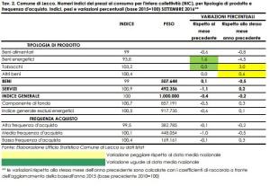 prezzi-consumo-ott16-tav2