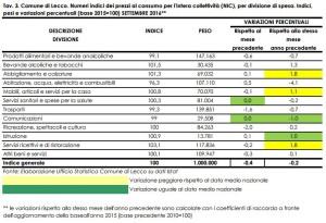 prezzi-consumo-ott16-tav3-1