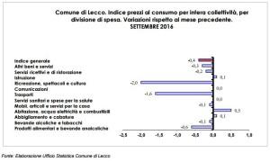 prezzi-consumo-ott16-tav3-2