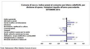 prezzi-consumo-ott16-tav3-3