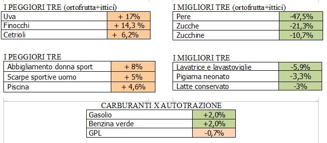 prezzi-consumo-ott16