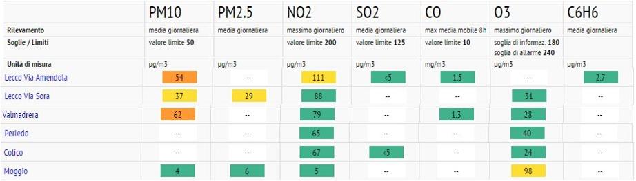 qualita-aria-dati-9dic16