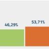 referendum-risultato-prov-lecco-1-grafico