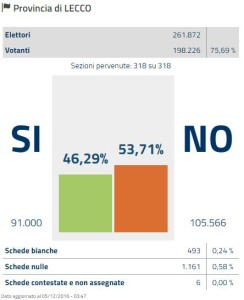 referendum-risultato-prov-lecco