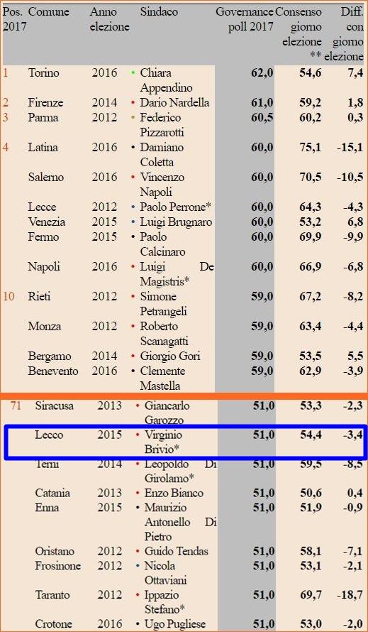 sindaci 2017 sole24ore tabella