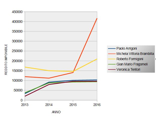 reddito imponibile parlamentari grafico 1