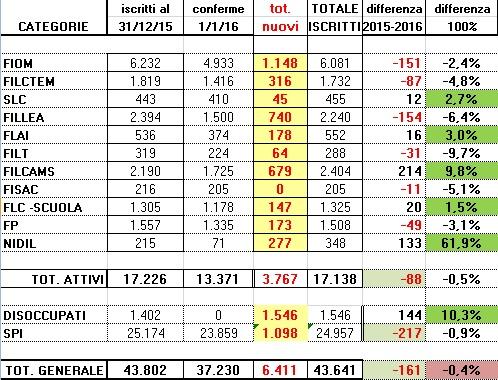 tabella-iscritti-2016