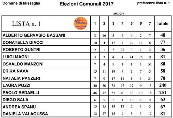 elezioni 2017 MISSAGLIA preferenze 1