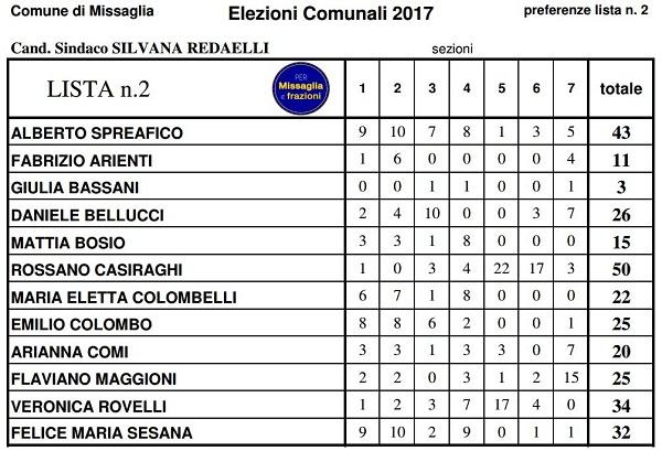 elezioni 2017 MISSAGLIA preferenze 2