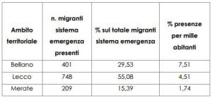 migranti distribuzione post-bione