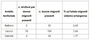 migranti distribuzione post-bione donne