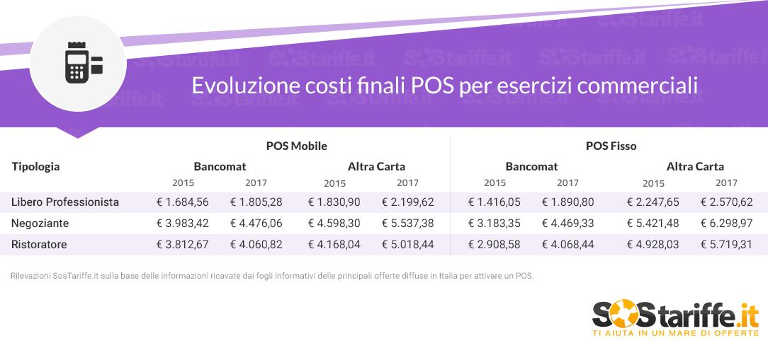Costi finali POS per esercizi commerciali 2015VS2017_SosTariffe.it