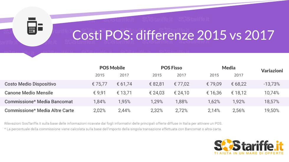 I costi del POS 2015VS2017_SosTariffe.it
