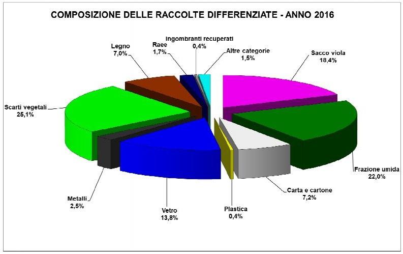 dati rifiuti 2016 - composizione differenziata