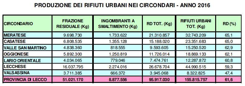 dati rifiuti 2016 - produzione