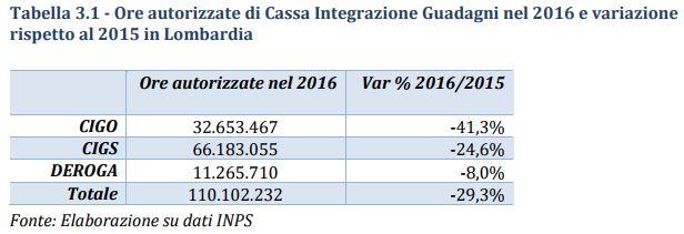 mercato lavoro lombardia tabella 3.1