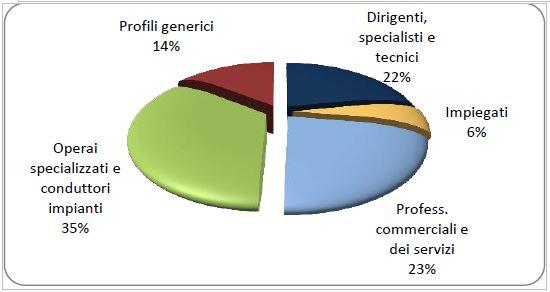 Excelsior ott-dic17 graf2