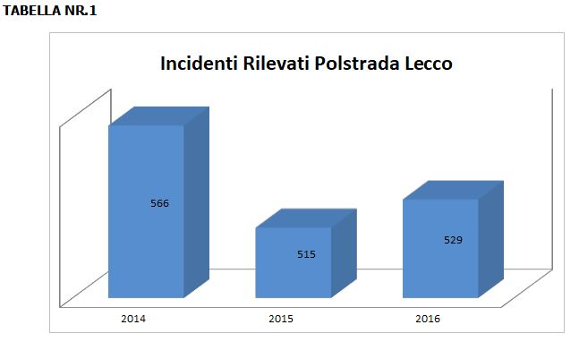incidenti tab1