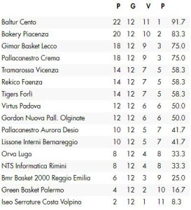 basket classifica