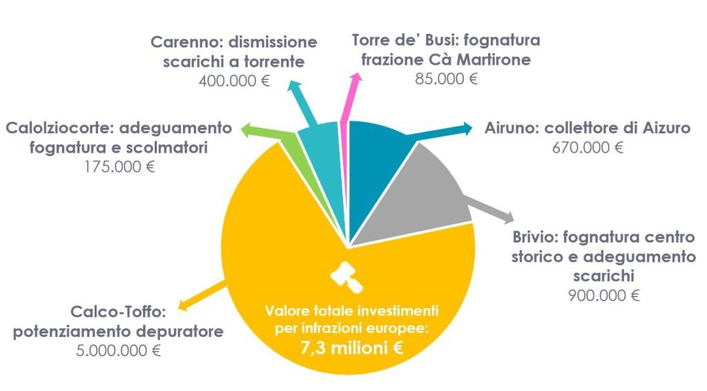 lrh_grafico_investimenti_infrazioni_europee