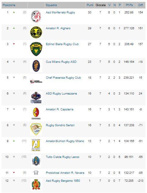 rugby classif B 7-17