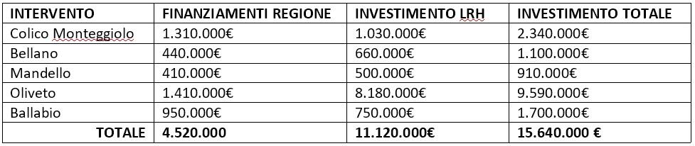 Tabella investimenti LRH