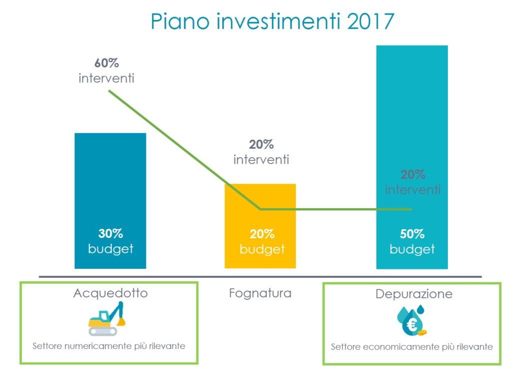 grafico_investimenti_2017