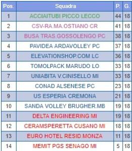 Classifica Picco Volley 3 marzo