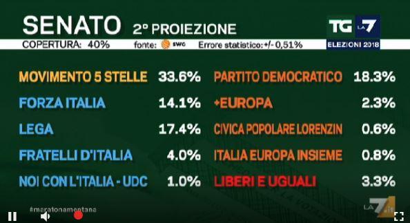 elezioni 2a proiezione La7