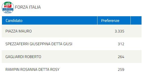 elezioni regionali FORZA ITALIA