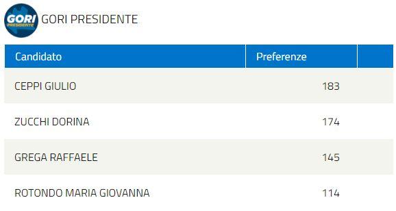 elezioni regionali GORI PRESIDENTE