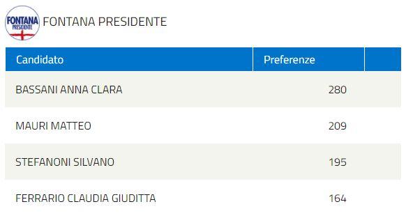 elezioni regionali LISTA FONTANA