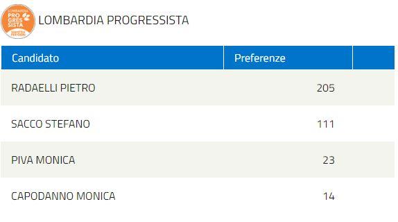 elezioni regionali LOMBARDIA PROGRESSISTA