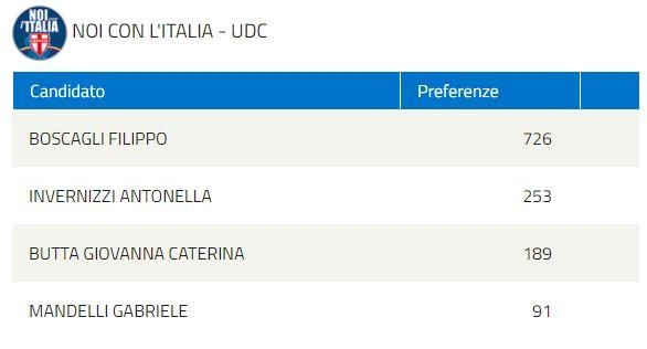 elezioni regionali NOI CON L'ITALIA