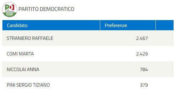 elezioni regionali PARTITO DEMOCRATICO